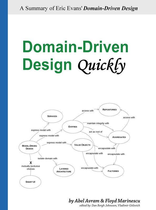 Invitación a la lectura Domain Driven Design